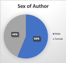 Author Sex.png