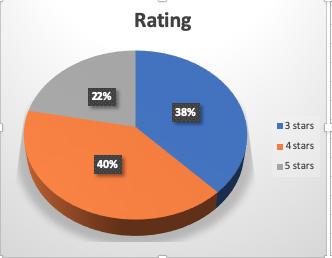 Rating 2019